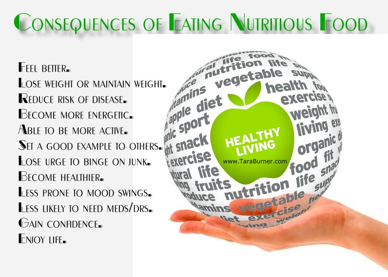 Consequences Of Eating Nutritious Food