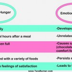 physical hunger vs emotional hunger